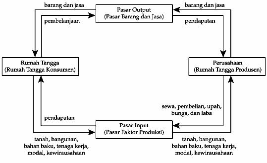 Pengantar ilmu ekonomi dan bisnis ervindodelpiro diagram interaksi antar pelaku ekonomi ccuart Image collections